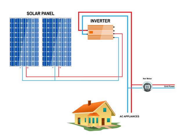 on-grid-solar-system